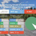 ОНФ насчитало 417 километров разбитых дорог в Твери и области