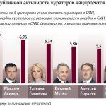 Обсудим: кураторов нацпроектов в РФ оценили по активности