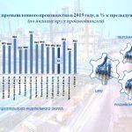 Как дела в экономике Тверской области?