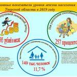 Сколько в Тверской области бедных? О доходах населения региона в 2019 году языком статистики