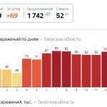 В Тверской области медленно снижается количество заболевших коронавирусом. В России завершаются испытания вакцины. Все самое важное о COVID -19 за неделю