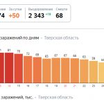 В Тверской области продолжают снимать ограничения. По мнению официальных лиц, России удалось избежать большой беды. Все самое важное о коронавирусе за неделю