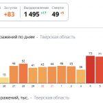 Когда снимут ограничения из-за коронавируса в Тверской области?