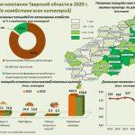 В Тверской области снижаются посевные площади, сообщил Тверьстат
