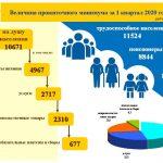 Почти 40% населения Тверской области имеют доход 19 тыс. рублей или ниже, сообщает Тверьстат