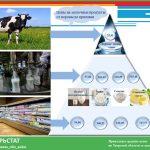 Как меняется цена на молоко по пути от коровы до прилавка, рассказывает Тверьстат