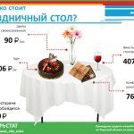 Сколько стоит собрать праздничный стол в Тверской области?