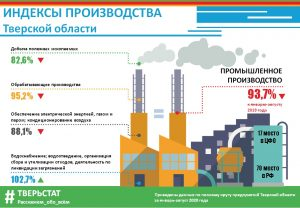 Промышленное производство Тверской области продолжает падать, сообщает Тверьстат