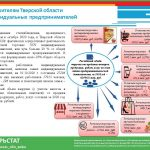 Сколько в Тверской области индивидуальных предпринимателей и что они производят?