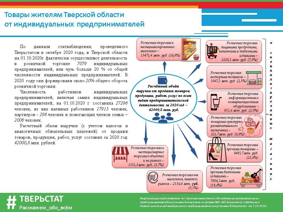 Розничная торговля табачными изделиями индивидуальный предприниматель купить сигареты производство болгария