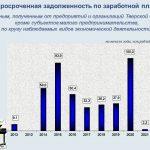 Сколько составляет задолженность по зарплате в Тверской области, информирует Тверьстат
